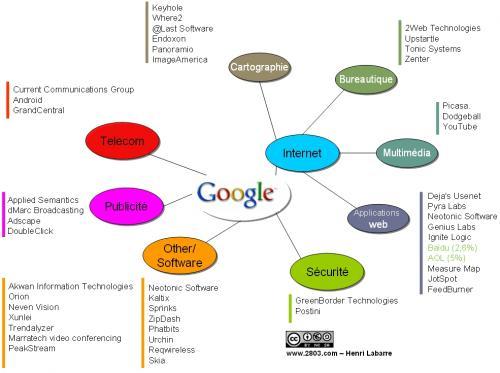 google acquisition