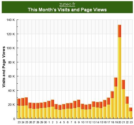zuneo statistiques