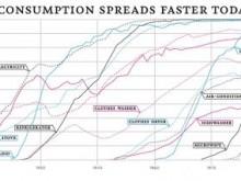 cycle adoption des technologies