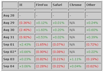 évolution des parts de marché des navigateurs internet.