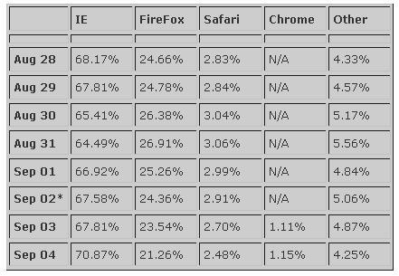 Parts de marché des navigateurs internet.