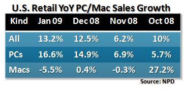 Evolution des ventes de PC et de Mac