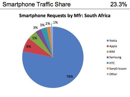 Smartphones en Afrique du Sud