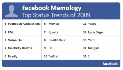 Le top 2009 de Facebook