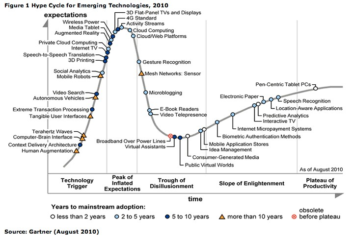 gartner-hype-cycle-2010