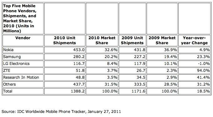 mobile-IDC-2010