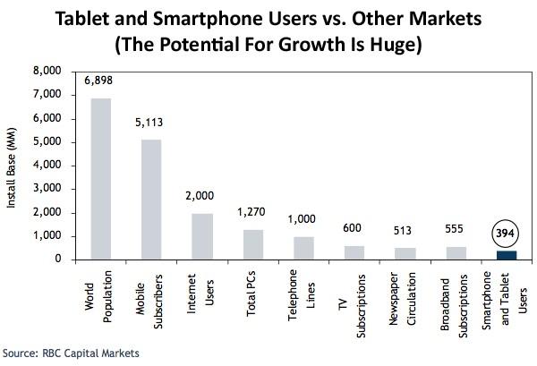 smartphone-tablette-market