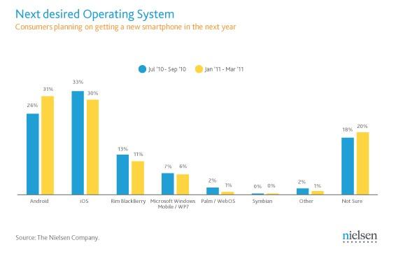 Evolution 2010/2011 sur les intentions d'OS pour Smartphone
