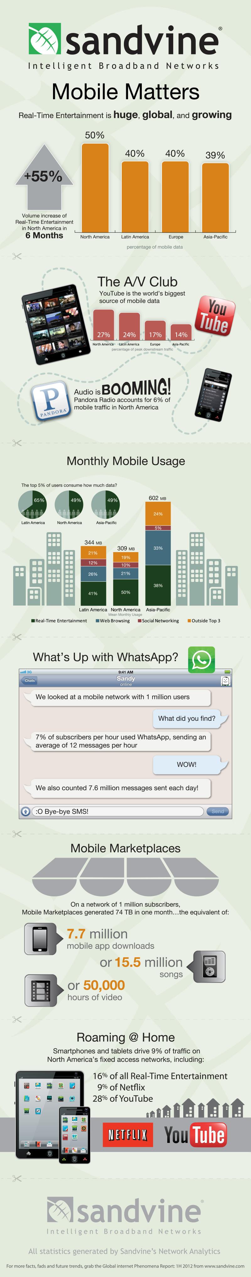 usage-mobile