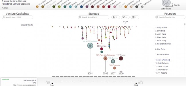 ecosysteme-startup