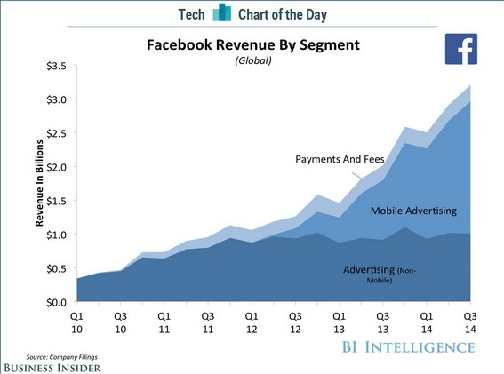 facebook-mobile-revenus