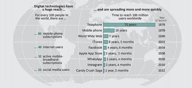 temps-100millions-utilisateurs